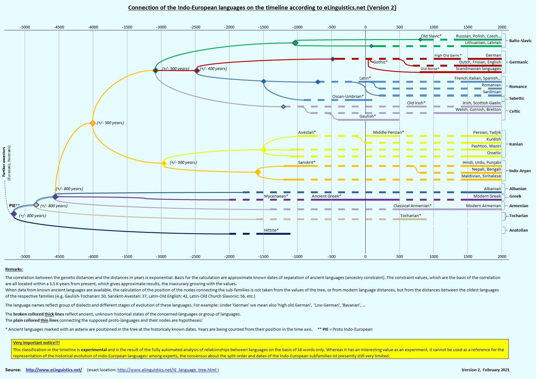 indo european timeline